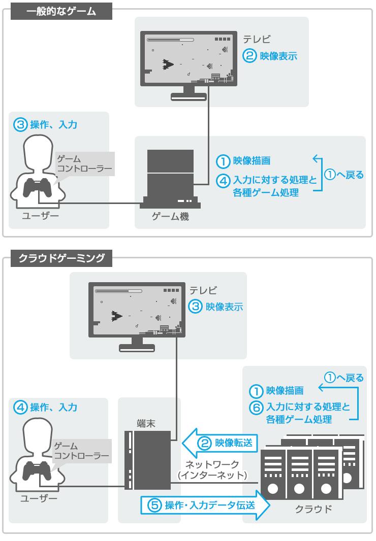 【西川善司のモバイルテックアラカルト】第7回: クラウドゲーミングが抱える課題と可能性 クラウドゲーミングの話(2)