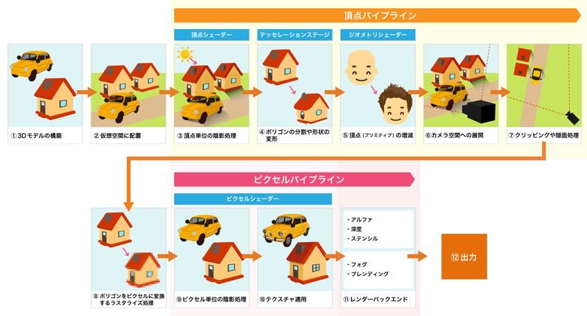 【西川善司のモバイルテックアラカルト】第9回: 今のスマホ・タブレットのグラフィックス表現能力って家庭用ゲーム機でいうとどれくらい?