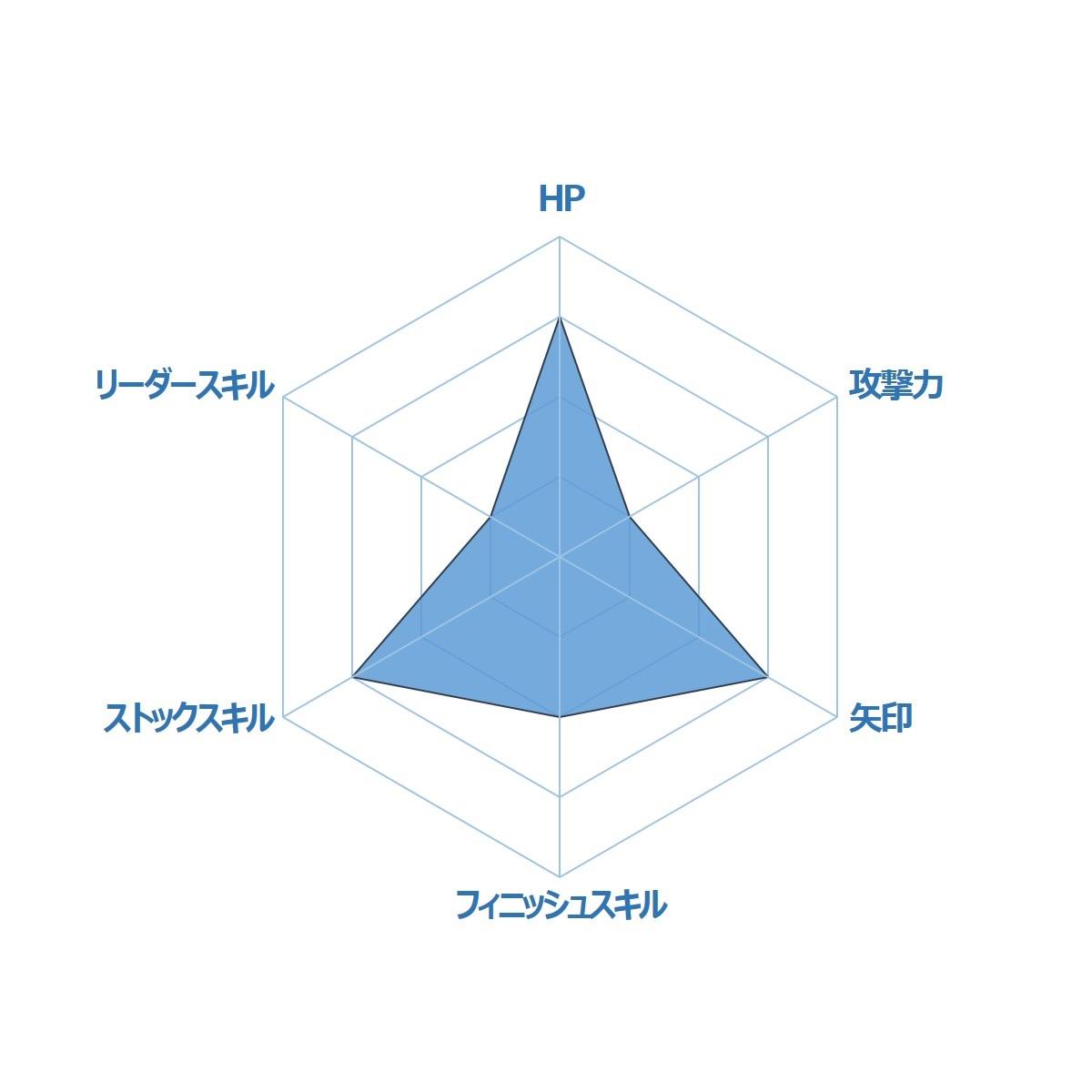 ガルズモンズ【キャラ性能・評価】コパカッパーナ