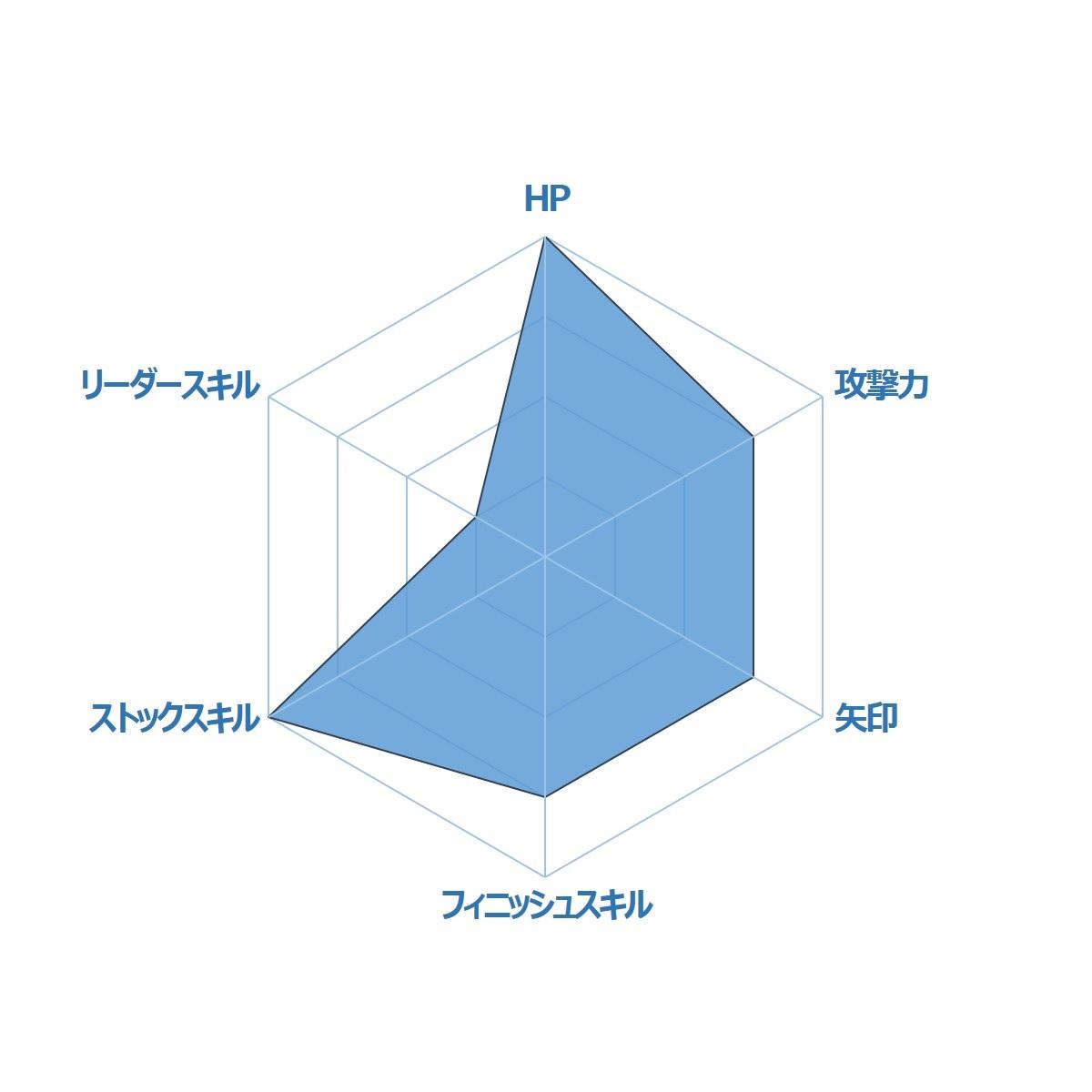 ガルズモンズ【キャラ性能・評価】乱姫戦隊サイバーレッド