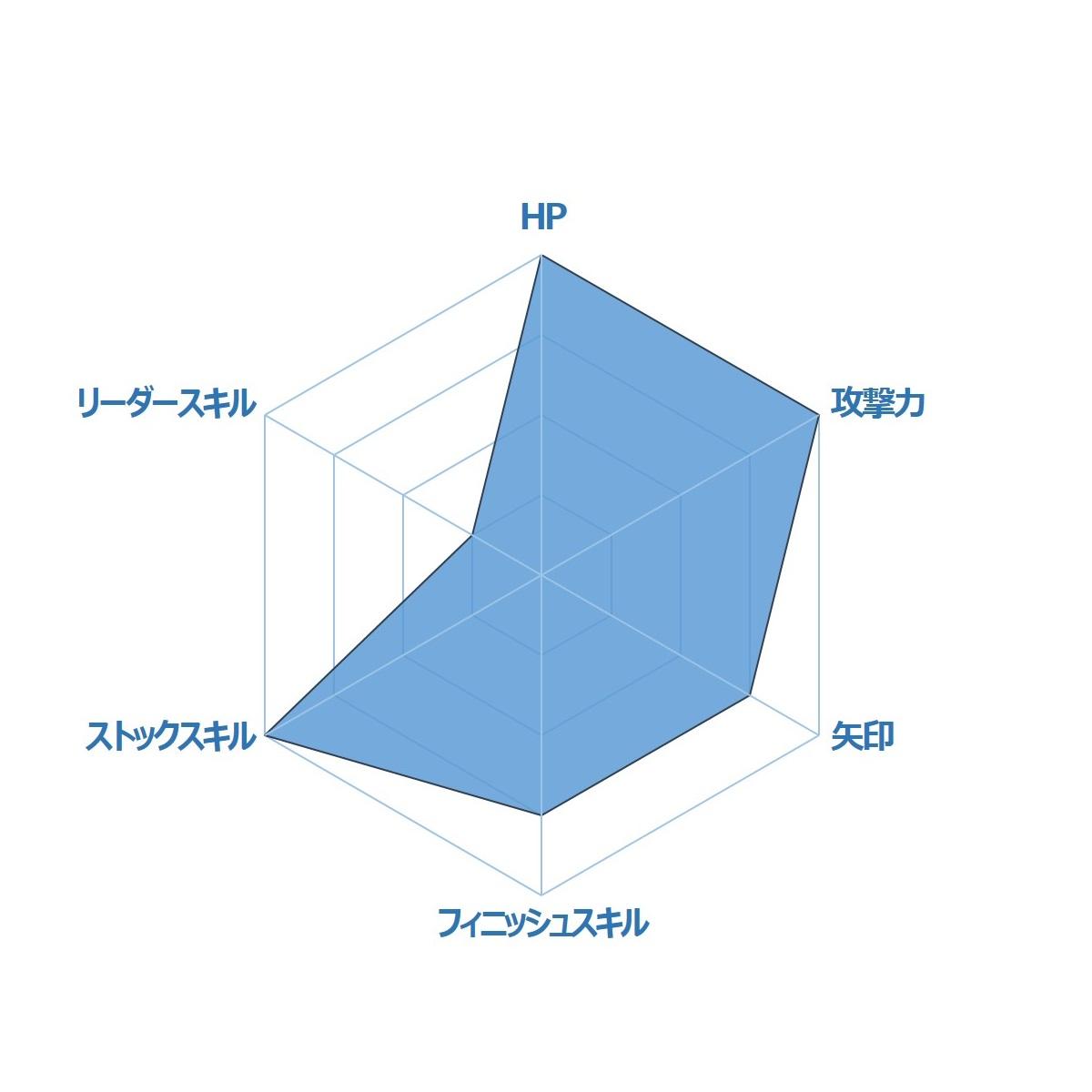 ガルズモンズ【キャラ性能・評価】乱姫戦隊サイバーイエロー