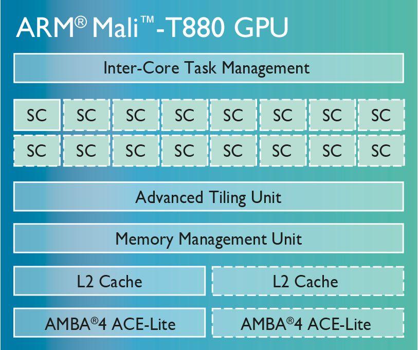 【西川善司のモバイルテックアラカルト】第18回: スマホ向けプロセッサの最大手ARMの最新グラフィックス技術
