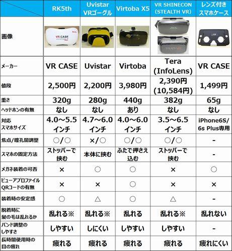 5,000円以下で今買えるVRゴーグルのスペック比較と活用ガイド(2016年夏)