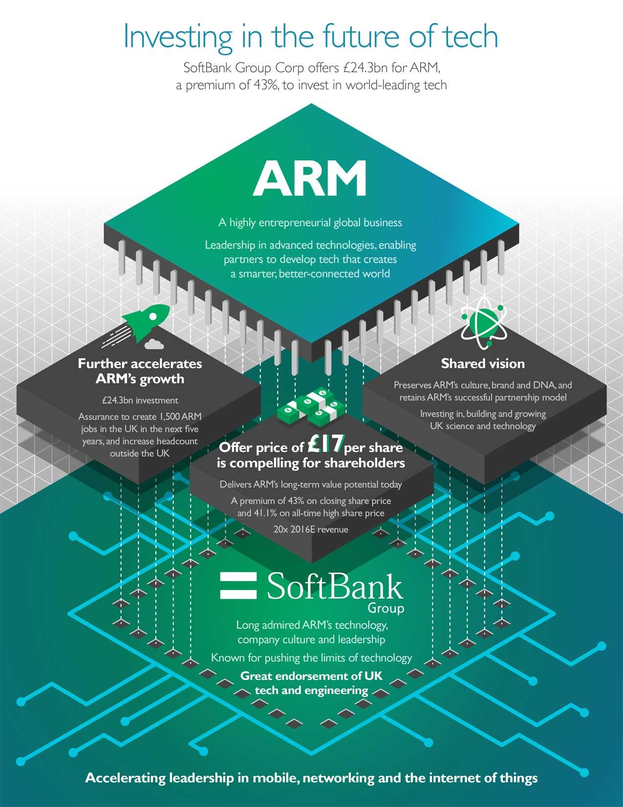 【法林岳之のFall in place】第24回: ソフトバンクのARM買収は何のため?