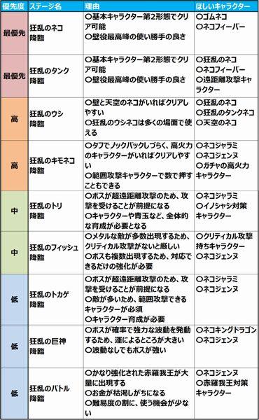 にゃんこ大戦争【攻略】: 優先すべき狂乱ステージと簡単クリア方法