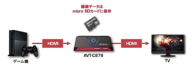 【西川善司のモバイルテックアラカルト】第36回: ゲーム機の実況配信デバイス「AVT C878」を活用する(前編)