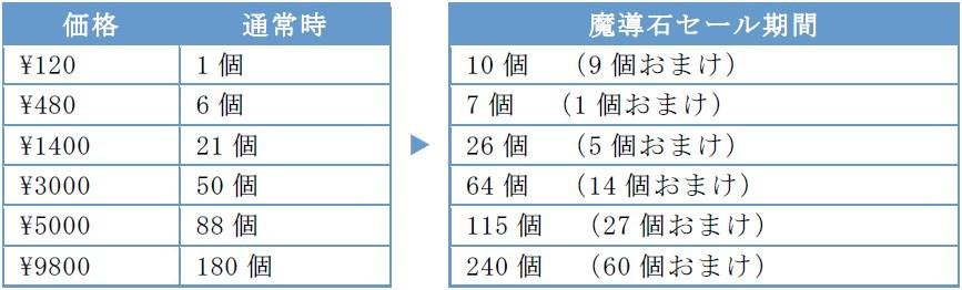 『ぷよぷよ!!クエスト』で「七夕ガチャ」を開催!「クールなシェゾ」と「しろいフェーリ」が登場