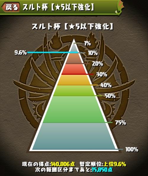 パズドラ【攻略】: ランキングダンジョン「スルト杯【星5以下強化】」ヨグ=ソトース×イルミナパーティー攻略