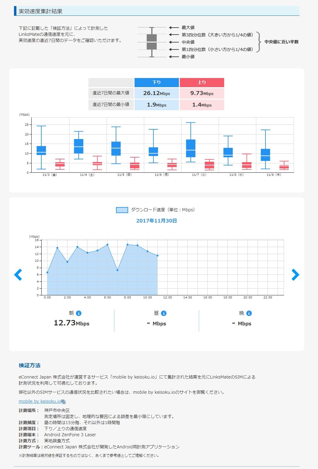「LinksMate」が通信速度計測サービス「mobile by keisoku.io」とシステム連携