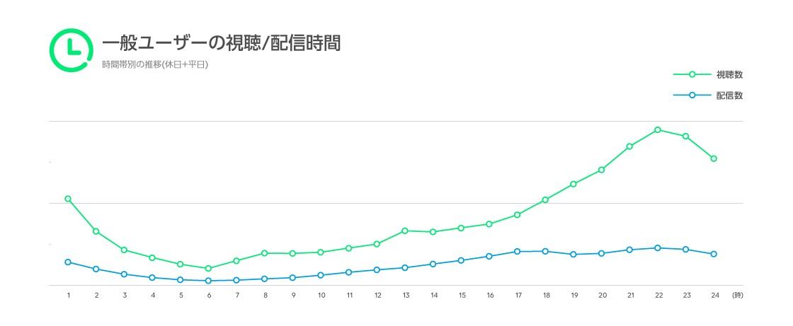 LINEが「数字で見る LINE LIVEの2017年」を公開!総配信時間は昨年の19倍に増加