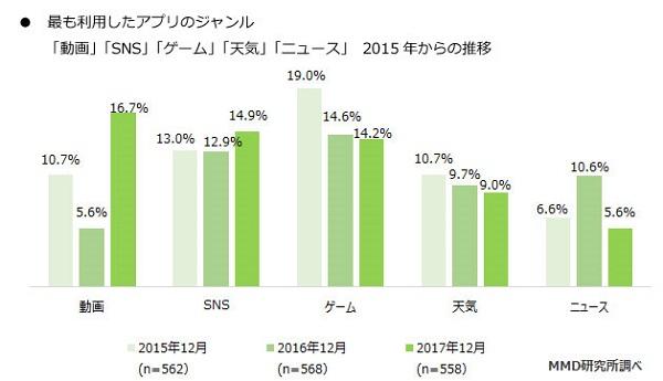 2017年に最も利用されたアプリは「動画、SNS、ゲーム」!MMD研究所がスマホアプリに関する調査結果を発表