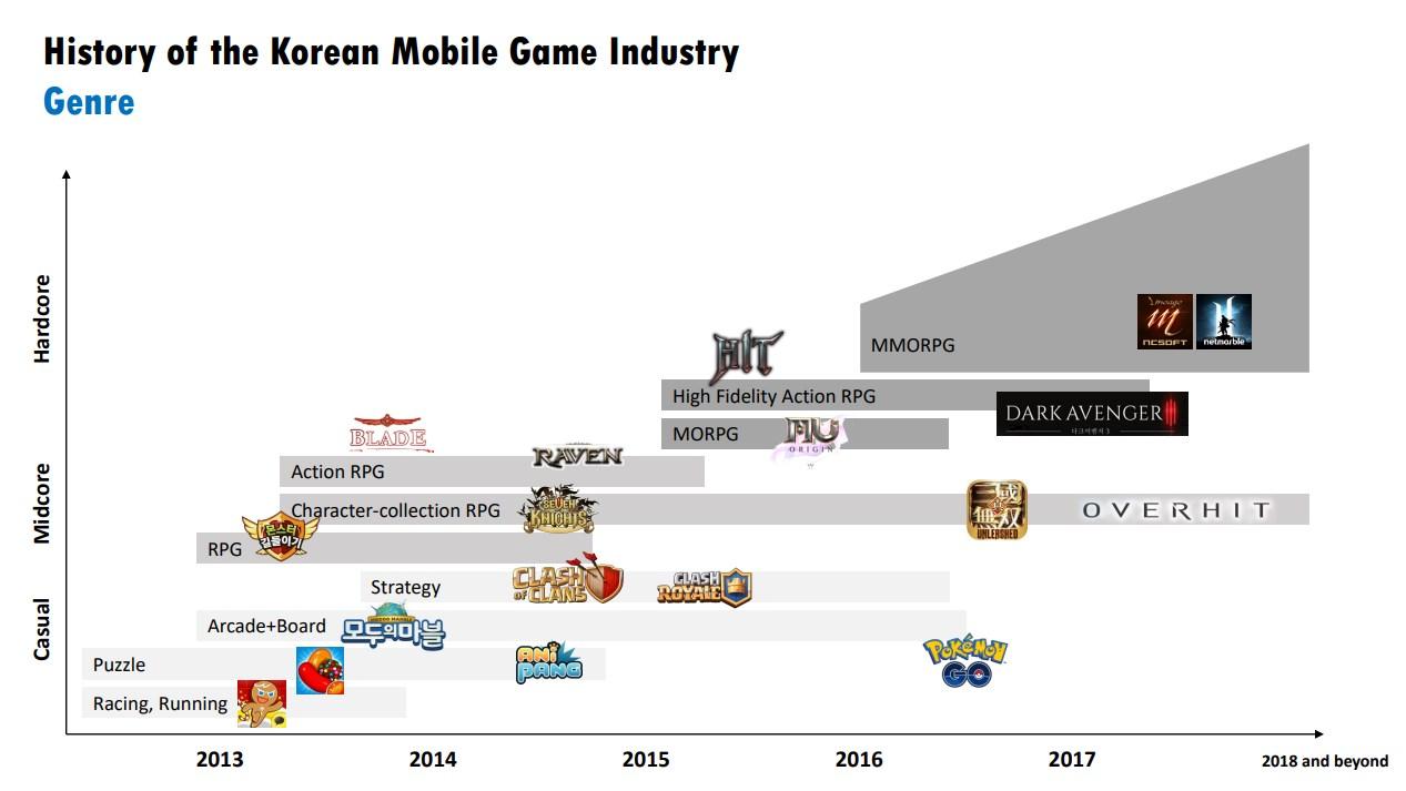 ネクソンモバイル事業の生き証人が語る韓国のモバイルゲーム市場【NDC18】