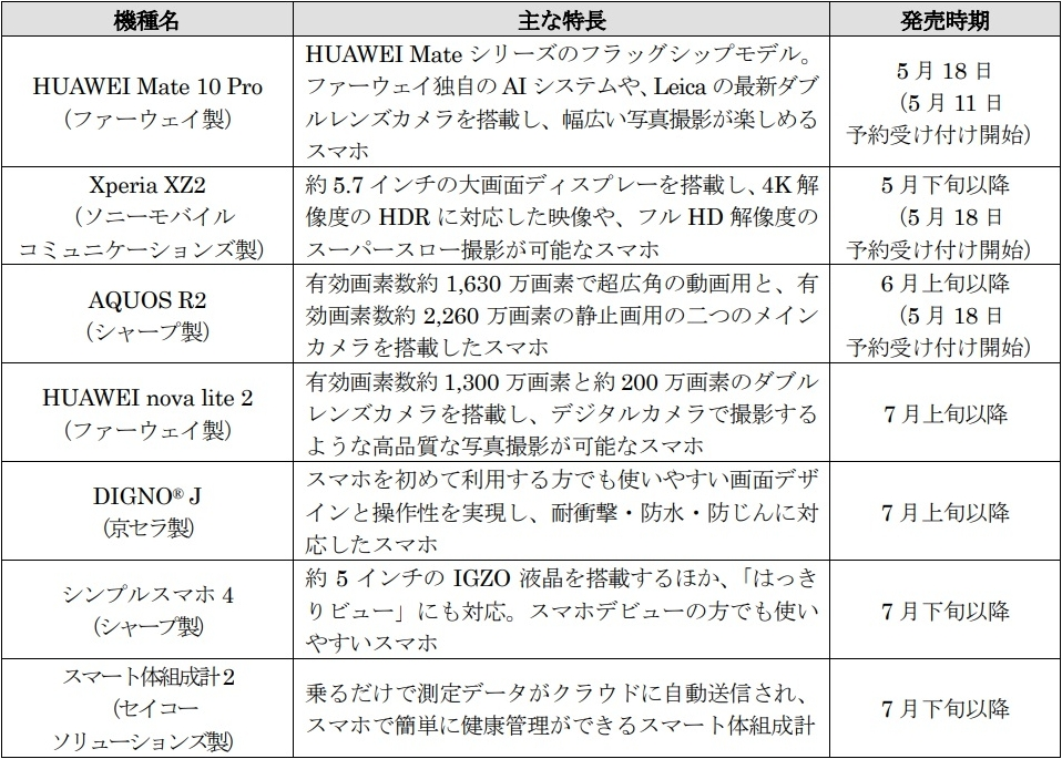 ソフトバンクが2018年最新夏モデルを一挙発表!HUAWEIから2機種が登場!!