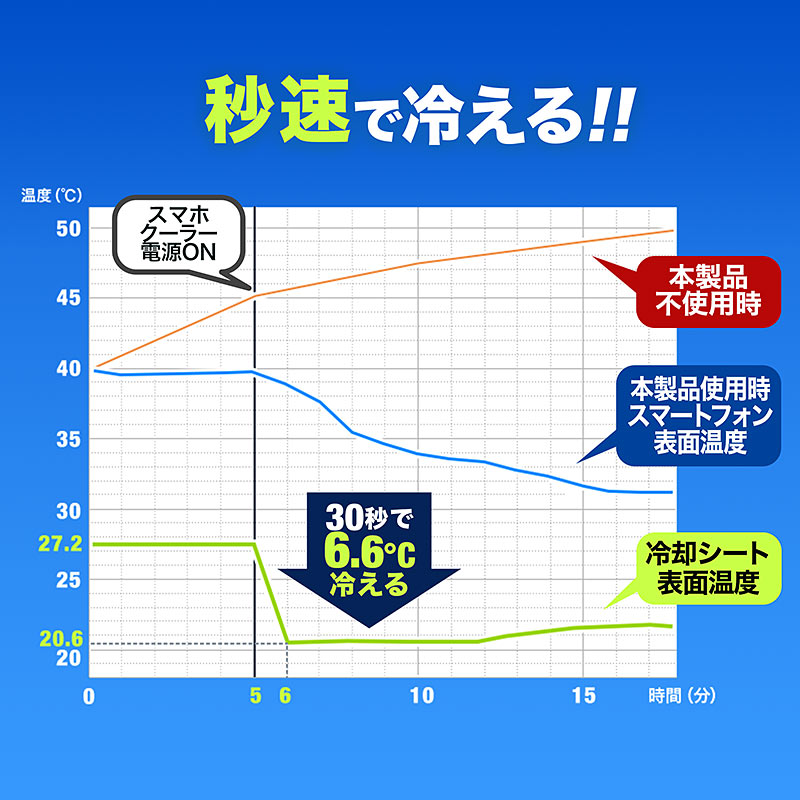 サンワサプライが本日より冷却シート式のスマホクーラーを発売!