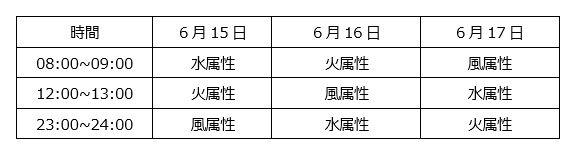 純正星4モンスターゲットのチャンス!『サマナーズウォー』で4周年記念イベントを開催!