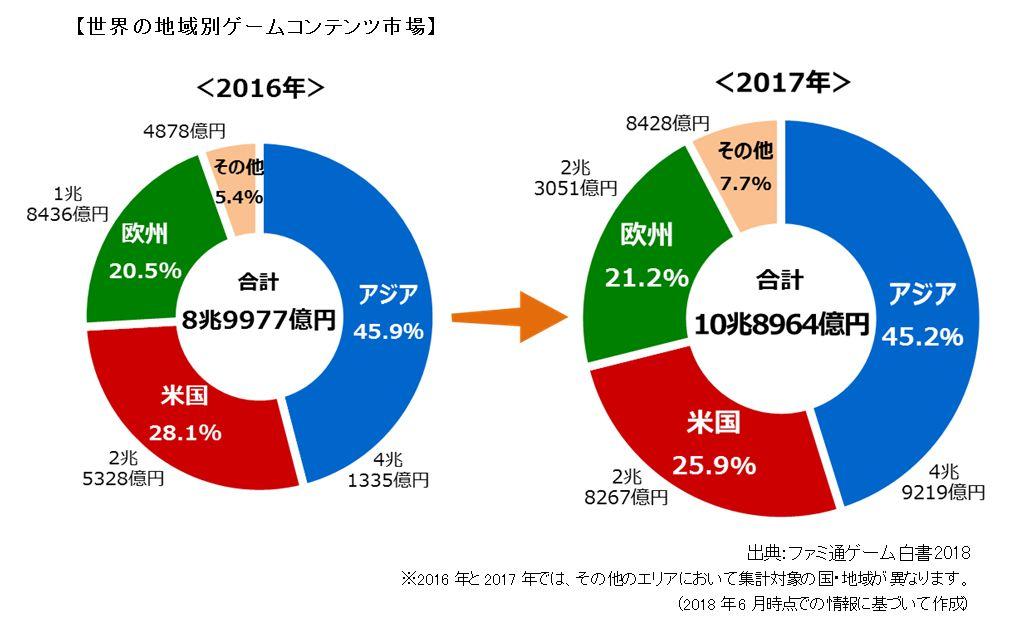 2017年国内ゲーム市場は過去最高の1兆5,686億円!「ファミ通ゲーム白書2018」が6月25日に発売