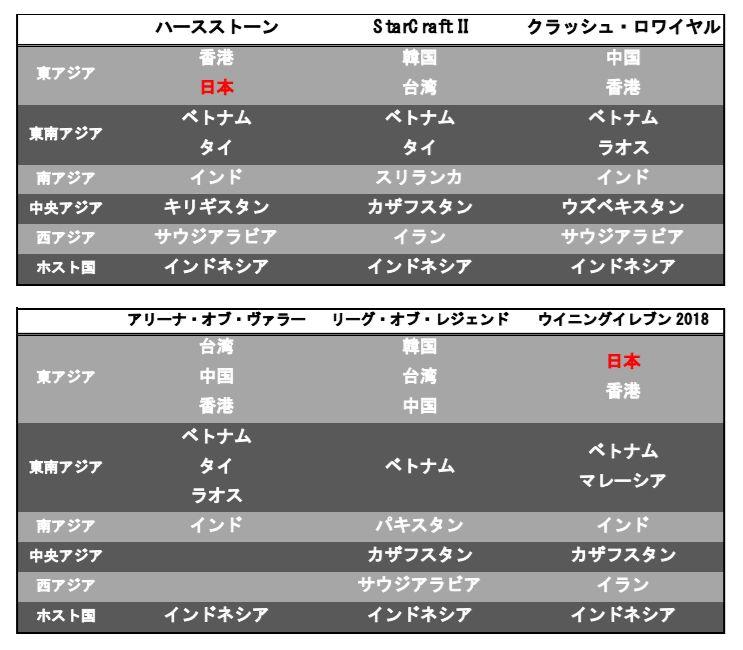 「第18回アジア競技大会 ジャカルタ・パレンバン」日本代表選手3名が本戦出場決定!