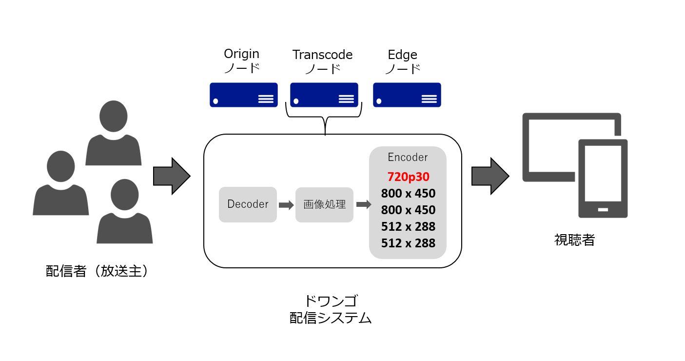 ニコニコ動画がついにバージョンアップ!「niconico(く)」本日15:00より提供開始!