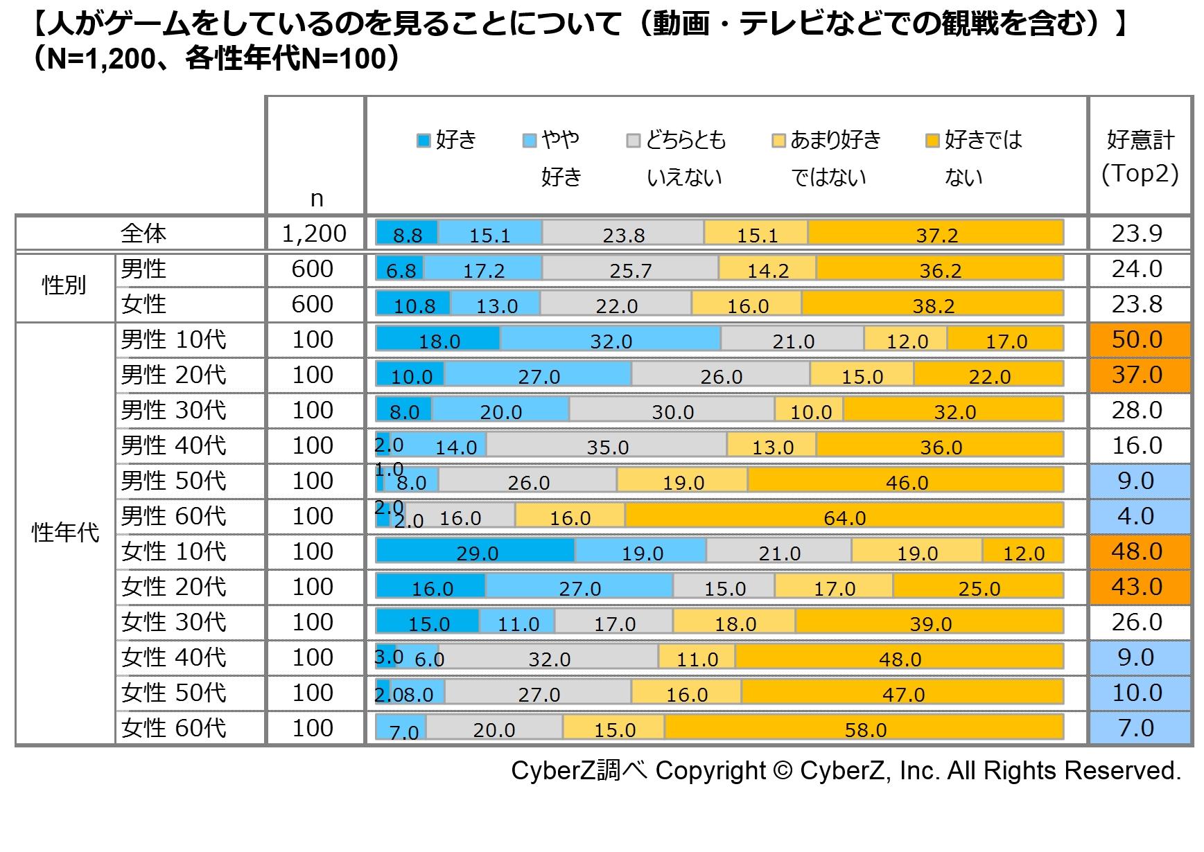 e Sportsのユーザー認知度が2017年比で2倍に上昇!CyberZが認知度調査結果を発表