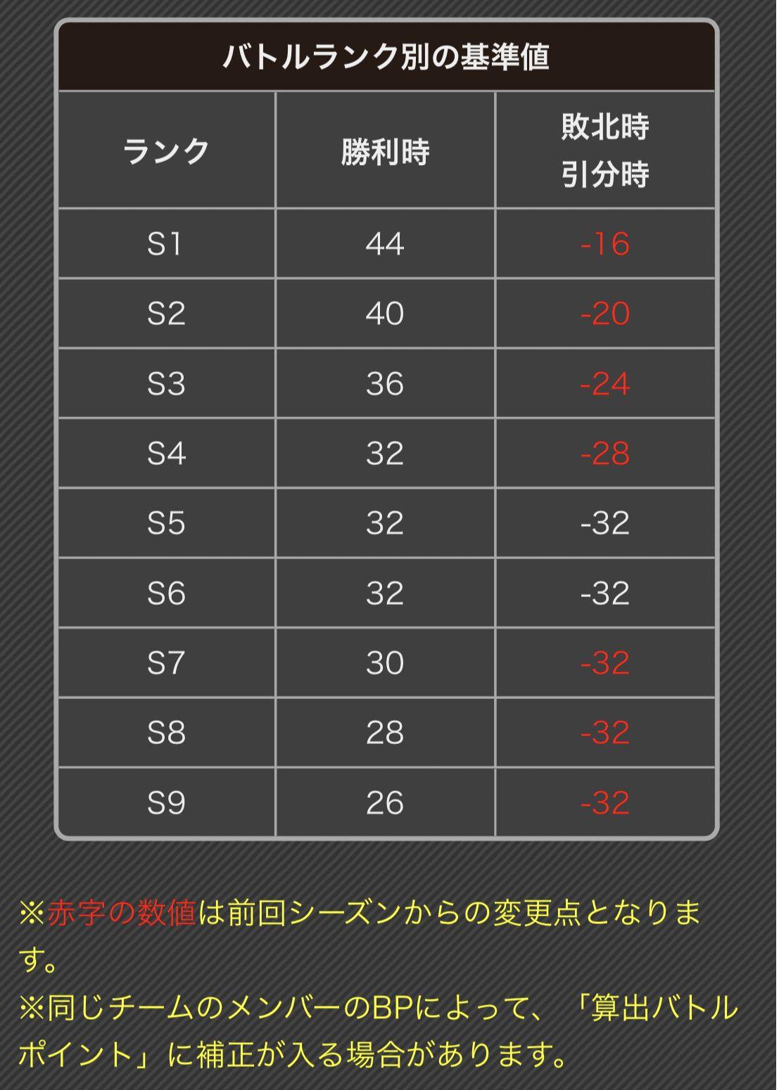 #コンパス【シーズン】:  9月シーズンを振り返り!ステージローテーションが初導入!!