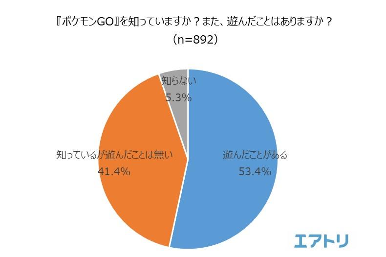 海外土産の新定番は『ポケモンGO』の地域限定ポケモン!? 46.5%の人が旅先でポケモンを捕まえた経験あり!