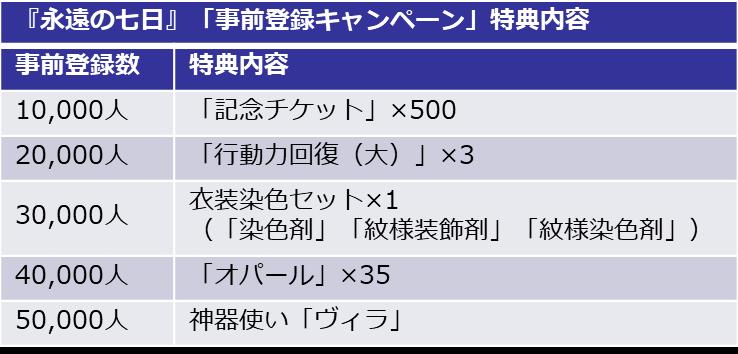 マルチエンディングRPG『永遠の七日』の事前登録がスタート!