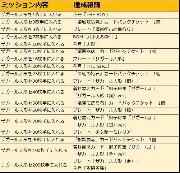 『アルテイルNEO』で新イベント「こどもの日トレジャー」開催!限定着せ替えLRカードゲットのチャンス!