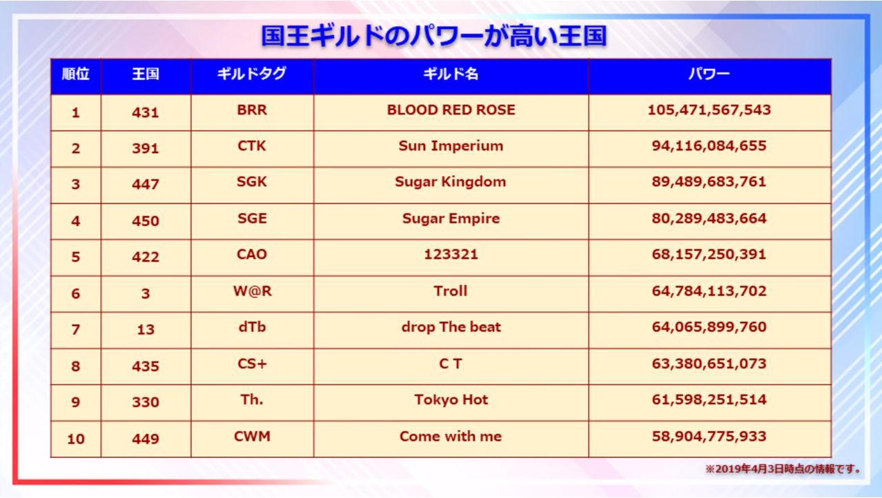 ロードモバイル【ニュース】: LNN Season2 #3では日本ギルドパワーランキングが発表!