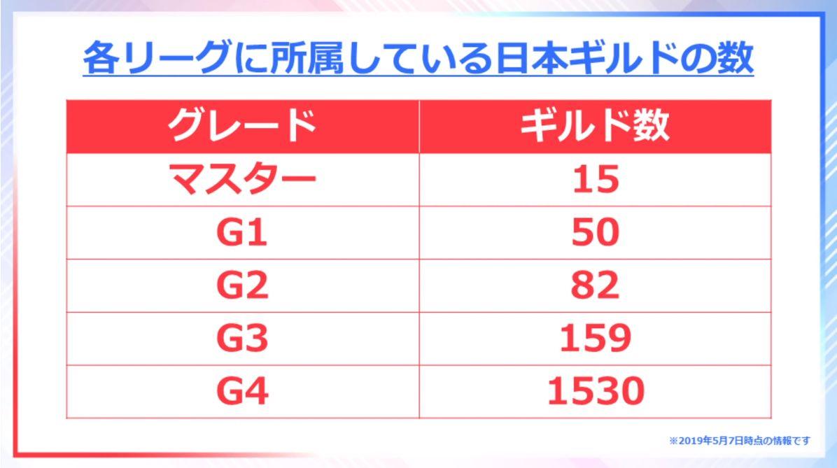 ロードモバイル【ニュース】: LNN Season2 #5では戦争ギルド「1RP」登場!撃破数ランキングも発表