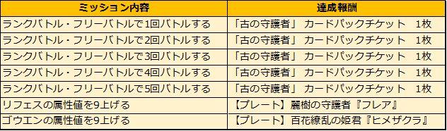 『アルテイルNEO』で叡智崩落EXカードパック「古の守護者」が販売開始!記念キャンペーンもスタート