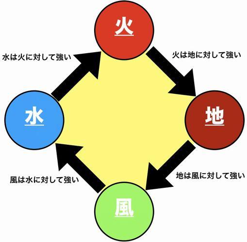 リネージュM(リネM)攻略:属性強化の仕組みと狩場別おすすめ属性