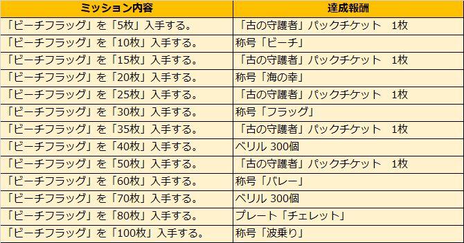 『アルテイルNEO』でファルカウベストセレクション「海の幸パック」を販売開始!