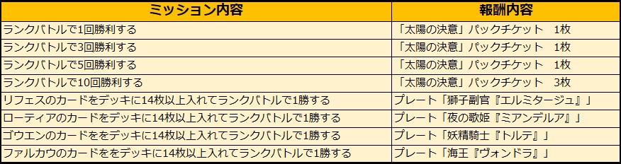 『アルテイルNEO』で最高レアリティ確定の「LSV記念パック」を販売開始!