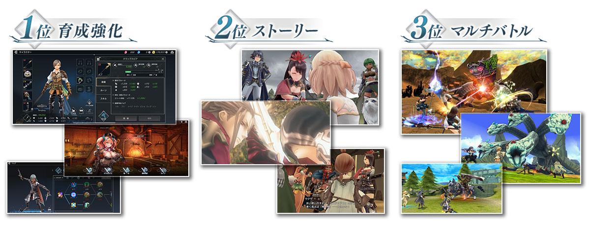 新作RPG『De:Lithe~忘却の真王と盟約の天使~』のCBTアンケート結果を発表!