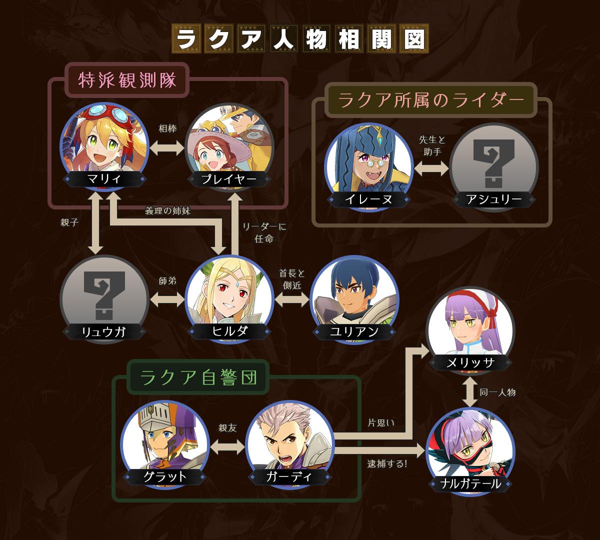 『モンスターハンター ライダーズ』の新PV&登場キャラクター情報が公開!