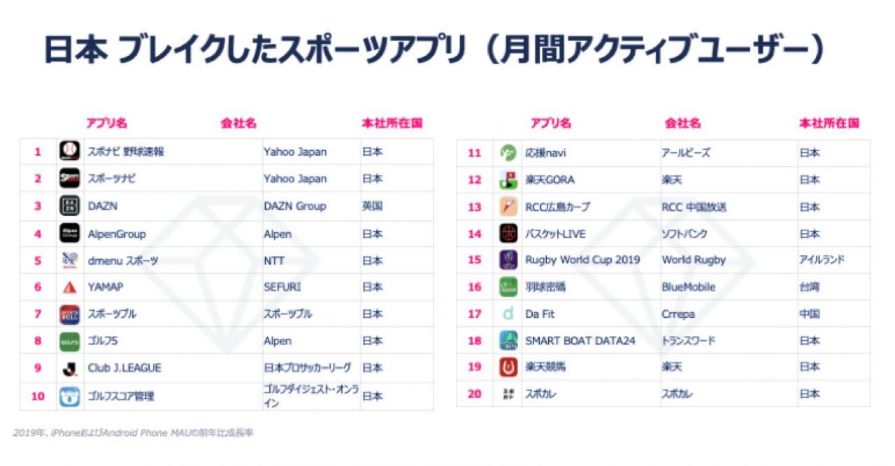 App Annieが2019年の「世界トップアプリパブリッシャーランキング」を発表!