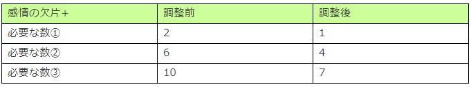 『マギアレコード 魔法少女まどか☆マギカ外伝』にて「リリース1,000日記念キャンペーン」が開催中!