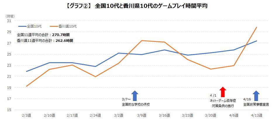 新型コロナの影響によりゲームプレイ時間が増加傾向に!調査データが公開!