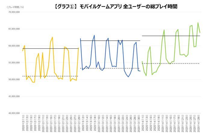 新型コロナの影響によりゲームプレイ時間は引き続き増加傾向 調査データが公開!