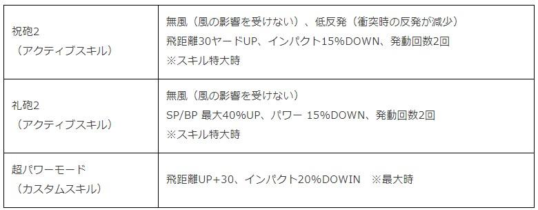『みんゴル』が800万DL突破!48時間限定の「みんゴル祭」がスタート!