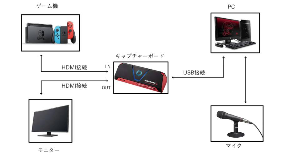 ゼロから始めるゲーム動画【準備編6】: PS4・Switchのゲーム録画方法【Appliv Games編集部ブログ】