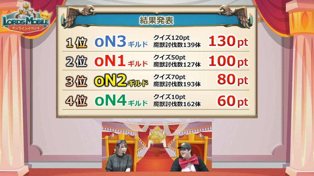 ロードモバイル【ニュース】: 「第1回 ローモバ!オンラインイベント」のレポートが公開!