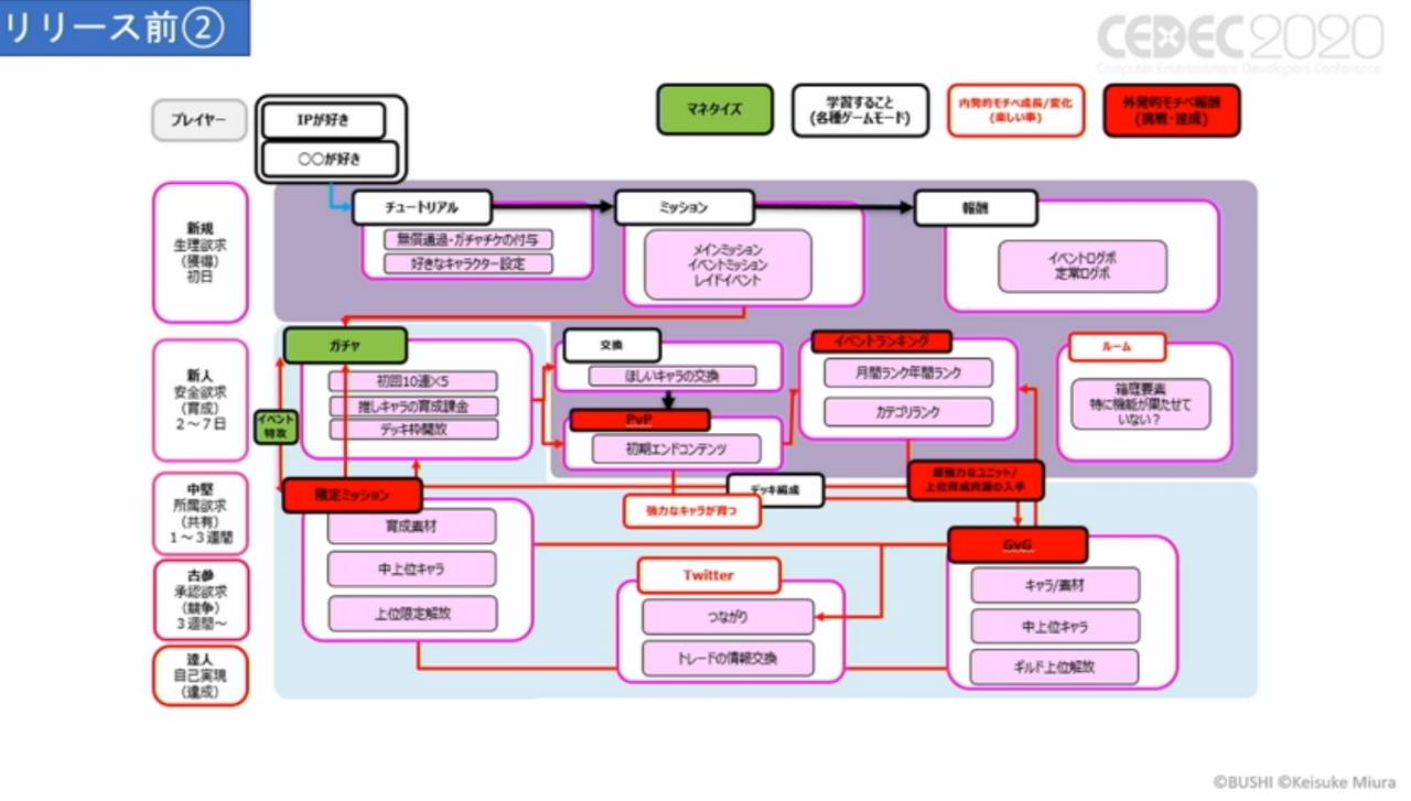 CEDEC2020【レポート】:ソーシャルゲームマーケティングで再現性を持って成果を出す方法