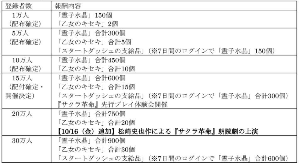 『サクラ革命 ~華咲く乙女たち~』が事前登録15万人達成!公式ミニ番組「第二話」も配信中!