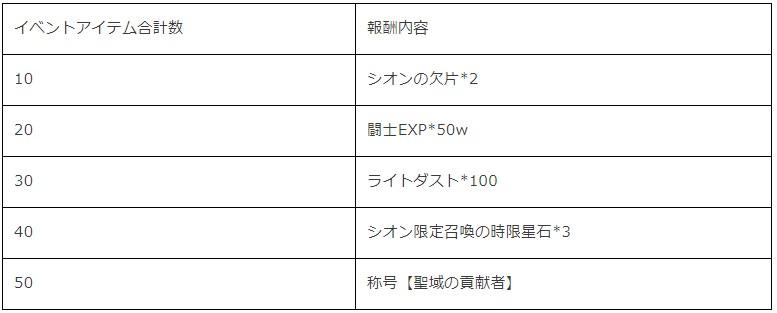 『聖闘士星矢 ライジングコスモ』に新キャラ「SSR牡羊座・シオン」が初登場!