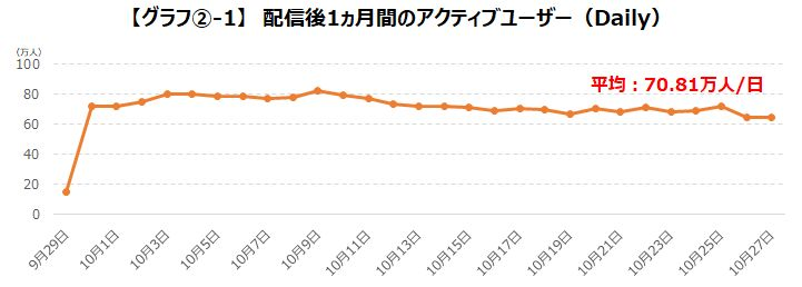 ゲームエイジ総研『プロジェクトセカイ』のユーザー数に関する調査データを公開!